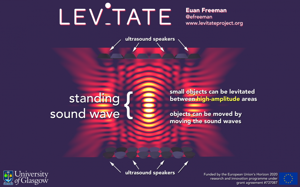 Image used in my demo presentation. The image illustrates what a standing wave looks like and has a brief explanation about how acoustic levitation works: small objects can be levitated between high-amplitude areas of the standing sound wave and objects can be moved in mid-air by moving the sound waves.